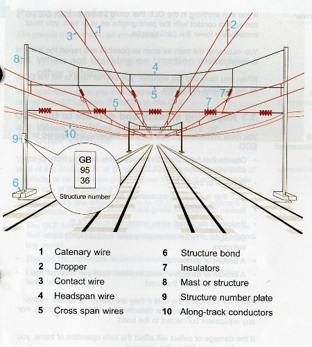 Electrification plan from the Railway Rule Book courtesy of Phil MArsh