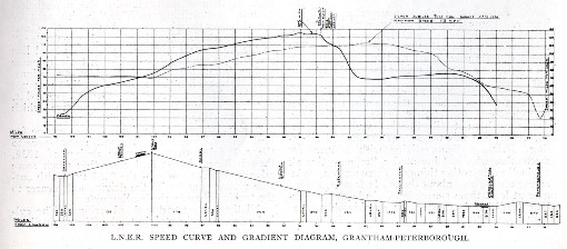 3) The 1938 record breaking performance graph. Courtesy of Phil Marsh collection