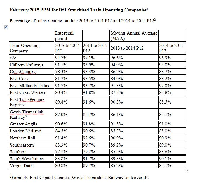 February 2015 PPM for DfT franchised Train Operating Companies
